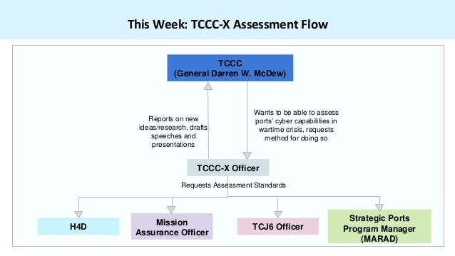 This Week: TCCC-X Assessment Flow TCCC-X Officer TCCC (General Darren W. McDew) Wants to be able to assess ports' cyber ca...