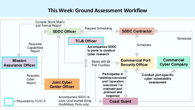 This Week: Ground Assessment Workflow Mission Assurance Officer SDDC Officer Commercial Port Security Officer SDDC Contrac...