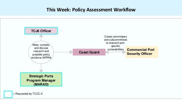 This Week: Policy Assessment Workflow Coast Guard Strategic Ports Program Manager (MARAD) TCJ6 Officer = Requested by TCCC...