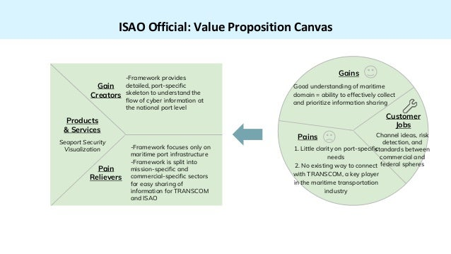 ISAO Official: Value Proposition Canvas Products & Services Seaport Security Visualization -Framework provides detailed, p...
