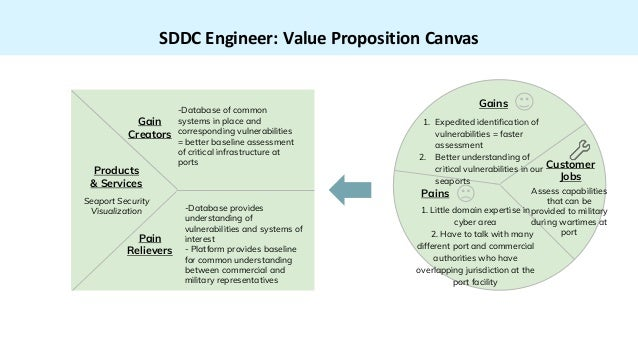 SDDC Engineer: Value Proposition Canvas -Database of common systems in place and corresponding vulnerabilities = better ba...