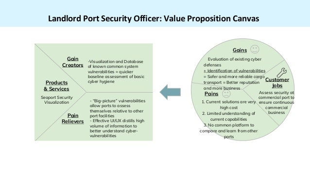 Landlord Port Security Officer: Value Proposition Canvas -Visualization and Database of known common system vulnerabilitie...