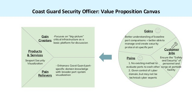 "Coast Guard Security Officer: Value Proposition Canvas Products & Services Seaport Security Visualization -Focuses on ""big..."