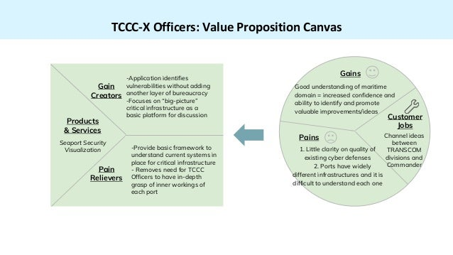 TCCC-X Officers: Value Proposition Canvas Products & Services Seaport Security Visualization -Application identifies vulne...