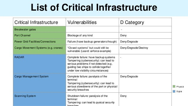 List of Critical Infrastructure Critical Infrastructure Vulnerabilities D Category Breakwater gates - Port Channel Blockag...