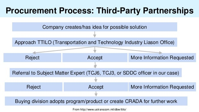 Procurement Process: Third-Party Partnerships Company creates/has idea for possible solution Approach TTILO (Transportatio...