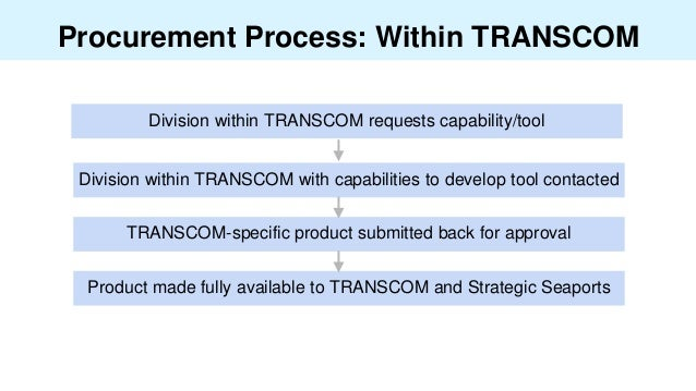 Procurement Process: Within TRANSCOM Division within TRANSCOM requests capability/tool Product made fully available to TRA...