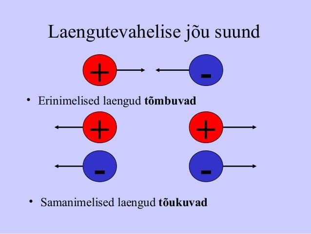 Laengutevahelise jõu suund • Erinimelised laengud tõmbuvad • Samanimelised laengud tõukuvad + - + + - -