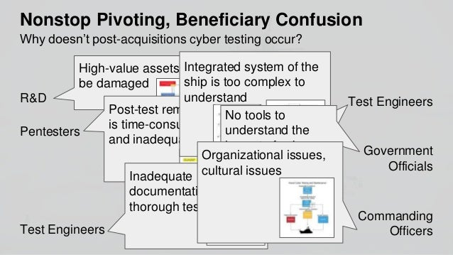 How can we make post-acquisitions cyber testing happen in the Navy? Commanding Officers 3 Establish Office to Manage Integ...