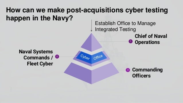 Weeks 8-10: What does a commanding officer need to know about cyber threats? Commanding officers will address cyber threat...