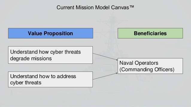 Filling the gap: Convey information to commanding officers Convey Information to Fleet Cyber (Navy Cyber Operational View)...