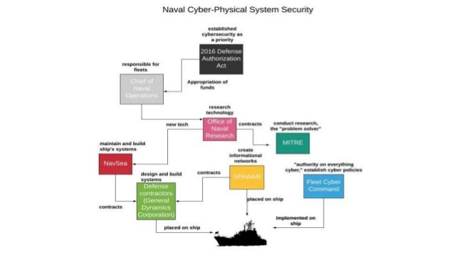 Customer Discovery Hypothesis: The USS Secure is inadequate for some kinds of cyber testing. Result: Some systems, such as...