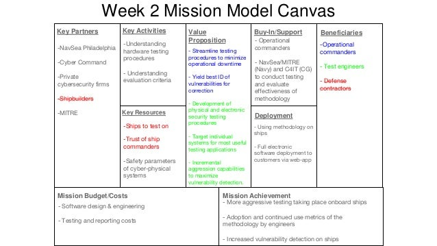 Week 5 Mission Model Canvas -Format for tracking the testing process and constructing relevant information upon completion...