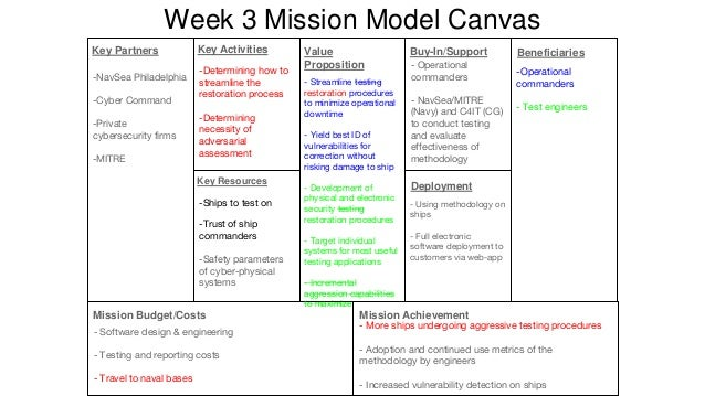 Week 6 Mission Model Canvas -Fleet Cyber -NavSea -Risk of damaging high value assets reduced -Ability to run wider battery...