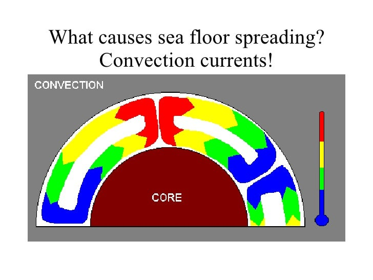 What Causes Sea Floor Spreading? Convection Currents!
