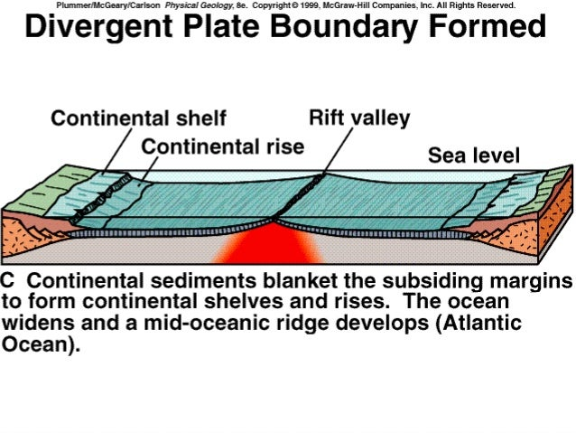 Sea floor spreading for How does subduction change the ocean floor