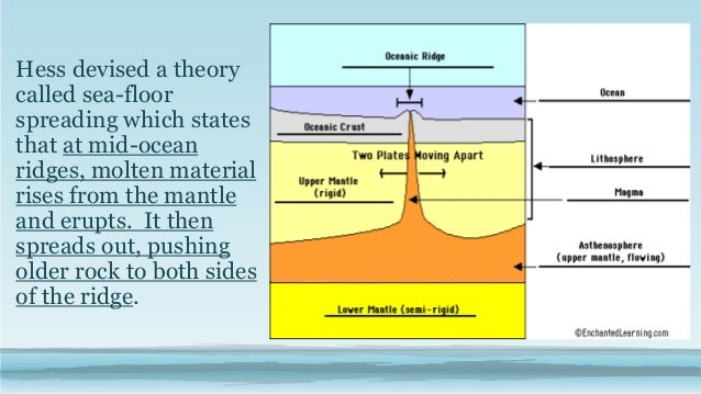 Seafloor Spreading Theory Discuss 3