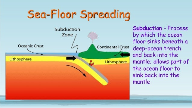 what does ocean floor being subducted mean meze blog