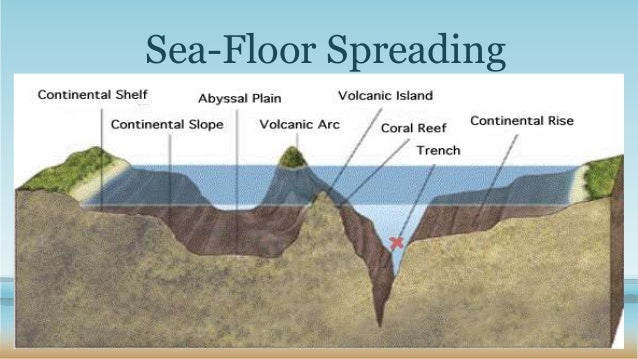 Lovely Sea Floor Spreading ...
