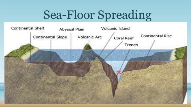 Lovely Sea Floor Spreading ...