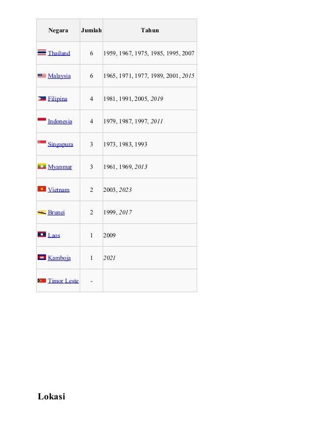 Statistik Tuan Rumah  Negara Jumlah Tahun