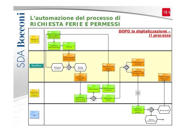 L'automazione del processo di RICHIESTA FERIE E PERMESSI DOPO la digitalizzazione – Il processo  AccessoaDocFlowe apert...