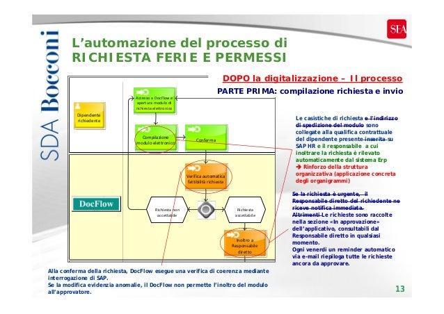 L'automazione del processo di RICHIESTA FERIE E PERMESSI DOPO la digitalizzazione – Il processo PARTE PRIMA: compilazione ...