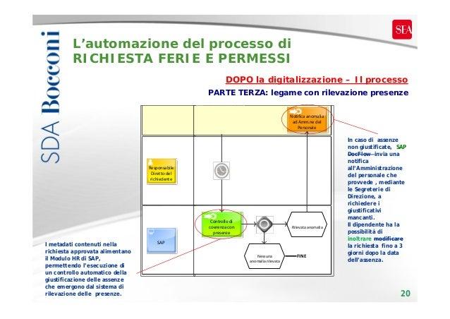 L'automazione del processo di RICHIESTA FERIE E PERMESSI DOPO la digitalizzazione – Il processo PARTE TERZA: legame con ri...