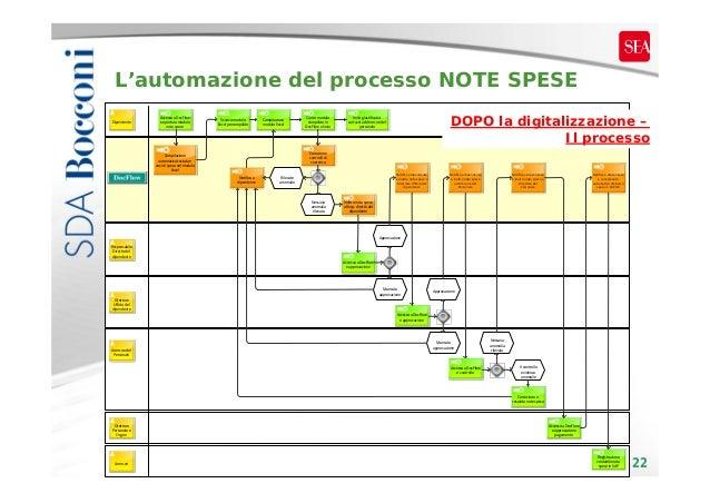 L'automazione del processo NOTE SPESE Dipendente  AccessoaDocFlow eaperturamodulo notaspese  Scaricomodulo Excelpre...