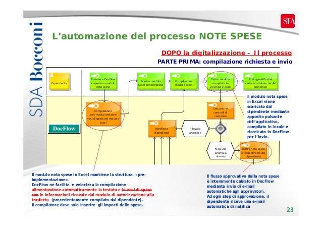 L'automazione del processo NOTE SPESE DOPO la digitalizzazione – Il processo PARTE PRIMA: compilazione richiesta e invio  ...