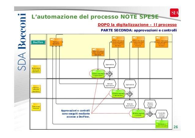 L'automazione del processo NOTE SPESE DOPO la digitalizzazione – Il processo PARTE SECONDA: approvazioni e controlli contr...