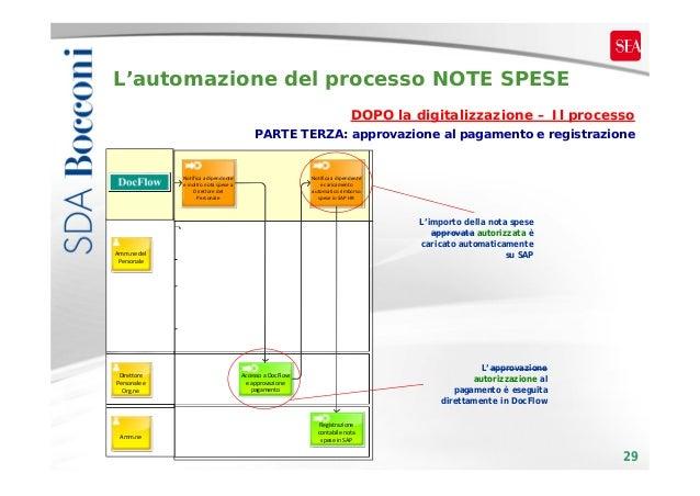 L'automazione del processo NOTE SPESE DOPO la digitalizzazione – Il processo PARTE TERZA: approvazione al pagamento e regi...