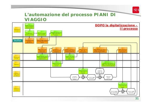 L'automazione del processo PIANI DI VIAGGIO DOPO la digitalizzazione – Il processo  AccessoaDocFlowe aperturamodulodi...