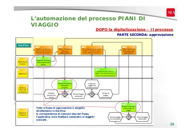 L'automazione del processo PIANI DI VIAGGIO  DOPO la digitalizzazione – Il processo PARTE SECONDA: approvazione  Notifica...