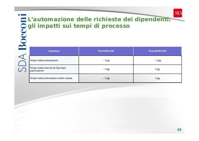 L'automazione delle richieste dei dipendenti: gli impatti sui tempi di processo  Indicatore  Pre DOCFLOW  Post DOCFLOW  Te...