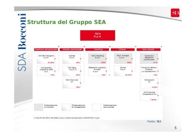 Struttura del Gruppo SEA  Fonte: SEA  5