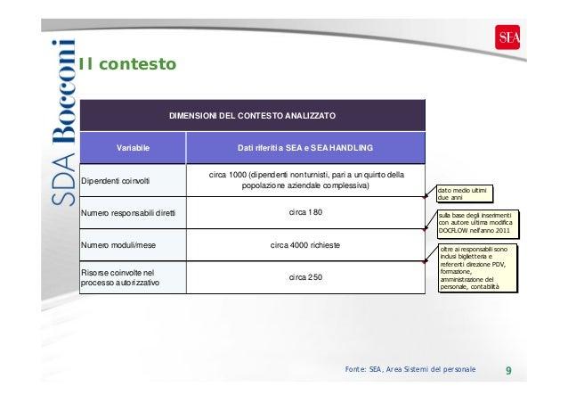 Il contesto DIMENSIONI DEL CONTESTO ANALIZZATO  Variabile  Dipendenti coinvolti  Numero responsabili diretti  Dati riferit...