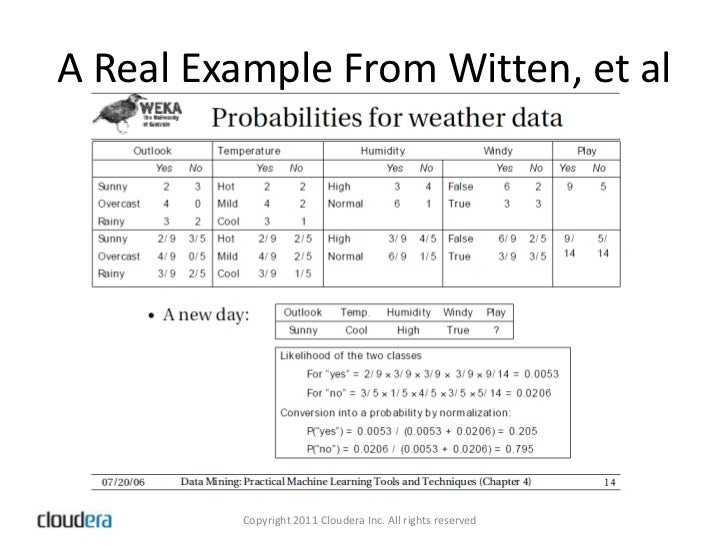 Classification With Naive Bayes