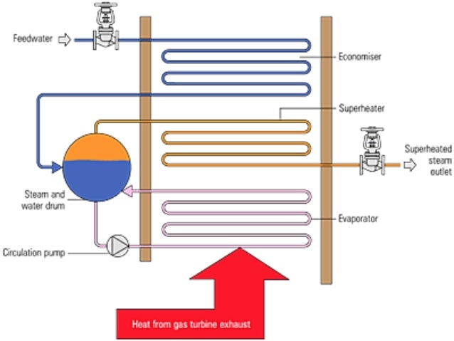 Sealed water circulation systems in heating devices