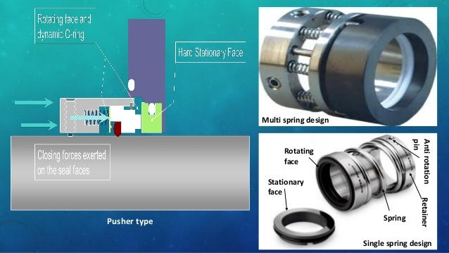 sealing system for rotating shafts ( mechanical seals and packing )