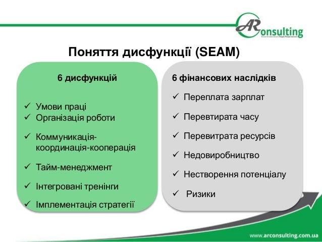 Поняття дисфункції (SEAM) 6 дисфункцій  Умови праці  Організація роботи  Коммуникація- координація-кооперація  Тайм-ме...