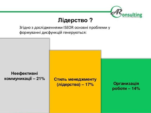 Лідерство ? Неефективні коммуникації – 21% Организація роботи – 14% Стиль менеджменту (лідерство) – 17% Згідно з досліджен...
