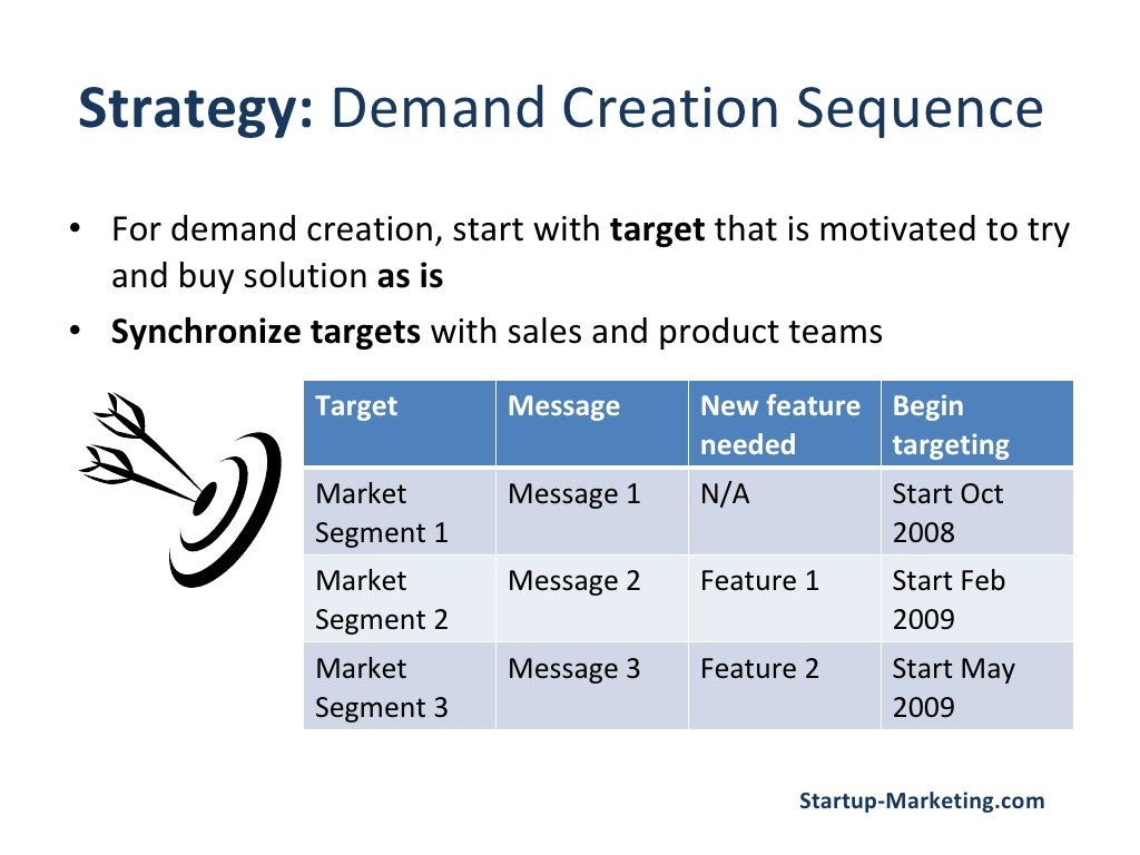 strategy  demand creation sequence for