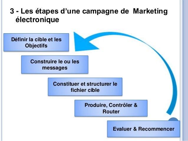 Powerpoint de la s ance1 1 e commerce and internet marketing - Gestionnaire back office banque ...