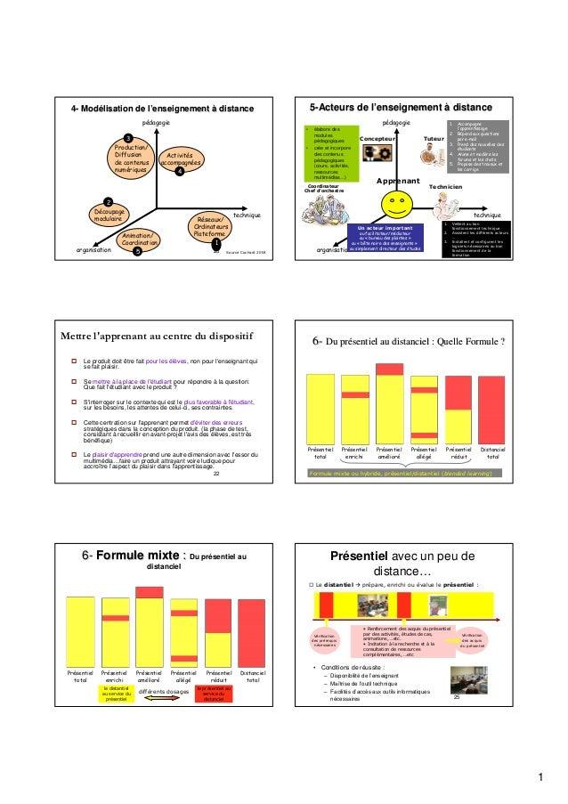 5-Acteurs de l'enseignement à distance l'  4- Modélisation de l'enseignement à distance Modé l' pédagogie  pédagogie •  3 ...