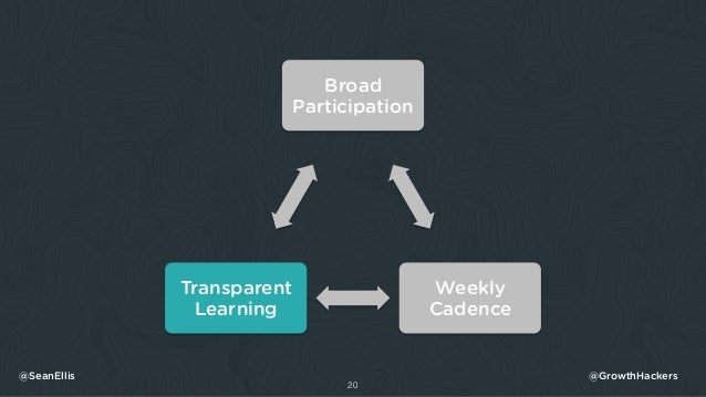 20 @SeanEllis @GrowthHackers Broad Participation Weekly Cadence Transparent Learning