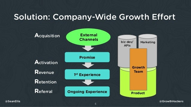 Solution: Company-Wide Growth Effort 5 Product External Channels Promise 1st Experience Ongoing Experience Acquisition Acti...