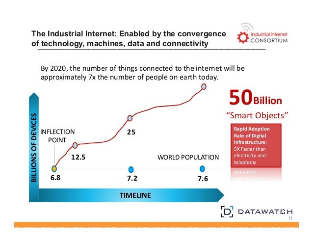 The Industrial Internet: Enabled by the convergence  of technology, machines, data and connectivity  11  By 2020, the numb...