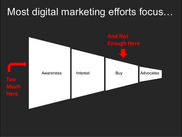 Most digital marketing efforts focus…  Awareness Interest Buy Advocates  Too  Much  Here  And  Not  Enough  Here