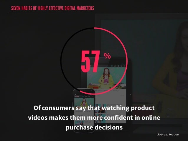 SEVEN HABITS OF HIGHLY EFFECTIVE DIGITAL MARKETERS  57 %  Of consumers say that watching product  videos makes them more c...